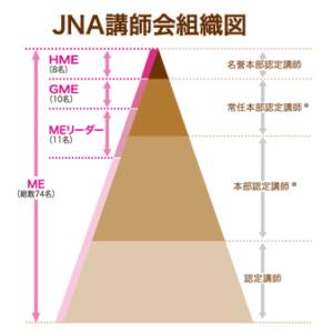 JNA認定講師組織図